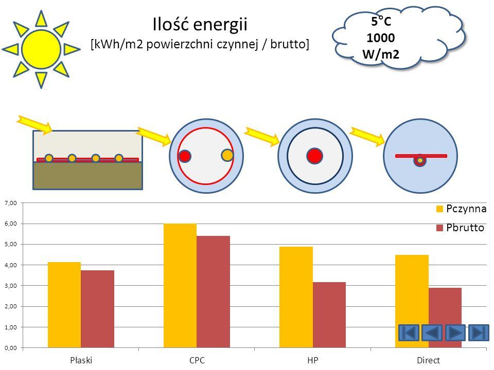 Ilość energii [kWh/m2 powierzchni czynnej / brutto]